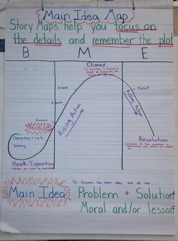 Anchor Chart Main Idea