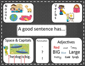 Anchor Chart: Make A Good Sentence