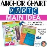 Anchor Chart Parts and Reading Response Prompt - Finding t