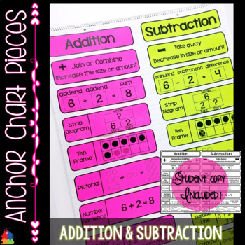 Anchor Chart Pieces for Addition and Subtraction