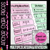 Anchor Chart Pieces for Multiplication and Division