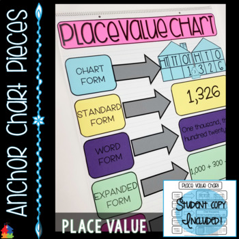 Anchor Chart Pieces for Place Value [Hundreds, Thousands OR Hundred Thousands]