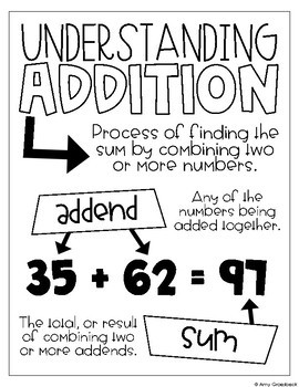 Anchor Chart Planogram Vol. 2 - Addition and Subtraction