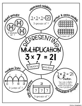 Anchor Chart Planogram Vol. 4 - Multiplication and Division