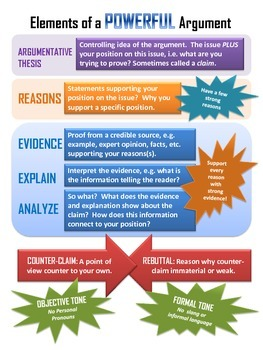 Anchor Chart: Powerful Argument
