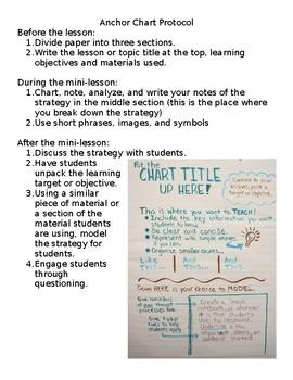 Anchor Chart Protocol