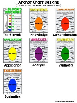 Anchor Chart Toolkit for Bloom's Taxonomy Orignial Version