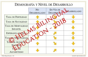 Demographic Definitions and Dev Level Posters - SPANISH - Easy-to-Print 11 x 17