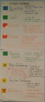 Anchor Chart-  Writer's Workshop Procedures