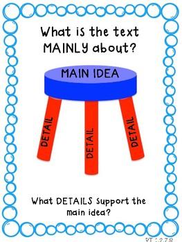 Anchor Chart for Teaching Main Idea