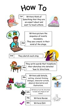 "Anchor Chart poster on ""How To"" write a How To"