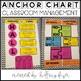 Anchor Charts Components (Classroom Management)