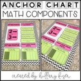 Anchor Charts Components (Math)
