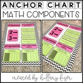 Anchor Charts Components (Math) (Distance Learning)