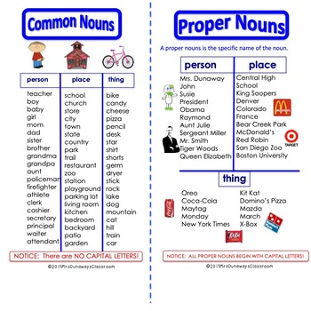 Anchor Charts:  Parts of Speech