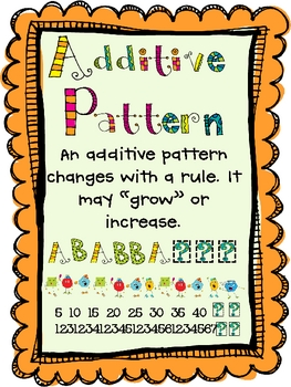 Anchor Charts: Repeating and Additive Patterns