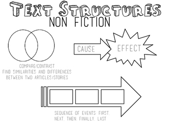 Anchor charts for Text Structures