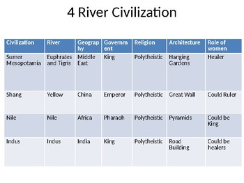 Ancient Civilization Interactive Notebook Powerpoint
