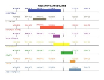 Ridiculous image with regard to ancient civilizations timeline printable
