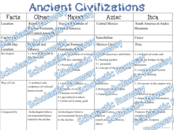 Ancient Civilization Test and Study Guide: Maya, Aztec, Inca