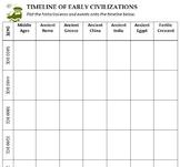 Ancient Civilization Timeline Bundle