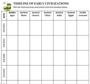 image about Ancient Civilizations Timeline Printable called Historical Civilizations Timeline Worksheets Instruction