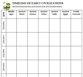 Ancient Civilization Timeline Bundle