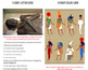 Ancient Civilizations Breakout Bundle: Early Humans, Mesopotamia, Egypt, India