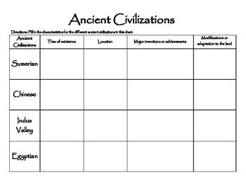 Ancient Civilizations Chart