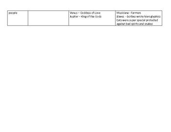 Ancient Civilizations Comparison Chart