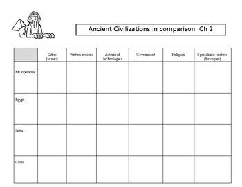 Ancient Civilizations Graphic Organizer chart