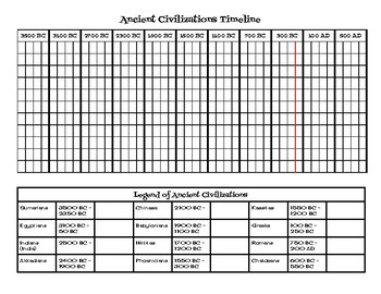Ancient Civilizations Timeline Activity