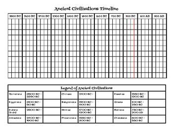 photograph about Ancient Civilizations Timeline Printable known as Historic Civilizations Timeline Worksheets Education