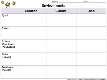 Ancient Egypt, Ancient China, Native Americans Environments Graphic Organizer