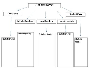 Ancient Egypt & Ancient Kush Graphic Organizer