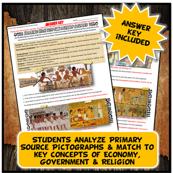 Ancient Egypt Pictograph Analysis Common Core Writing  Primary Source Activity