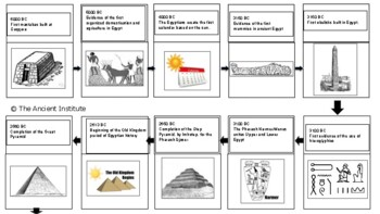 Ancient Egypt Timeline Project