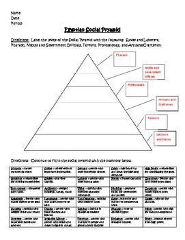 Ancient Egyptian Social Pyramid