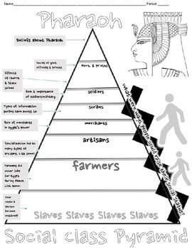 Ancient Egyptian social class pyramid notes page