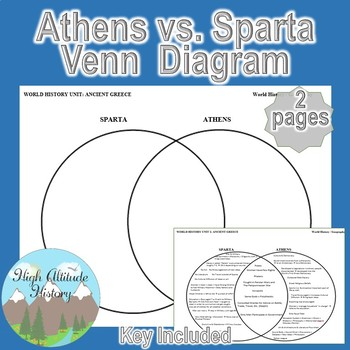 Athens amp Sparta 2 Circle Venn Diagram Graphic Organizer