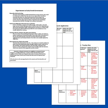 Ancient Greece Forms of Government - Reading and Worksheet