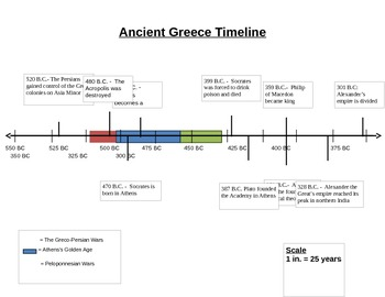 Ancient Greece Timeline - NO PREP