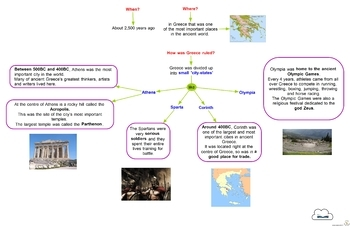 Concept Maps - Ancient Greeks - Part 1