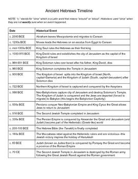 Ancient Hebrews Timeline
