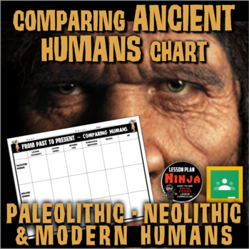 Ancient Humans Past to Present Chart (Prehistoric Humans)