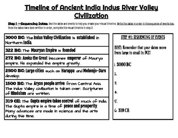 Ancient India: Visual Timeline