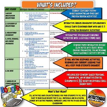 Ancient Mesopotamia Google Classroom Unit Plan Lesson & Activity Bundle 5-8