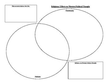 Ancient Religions Venn Diagram
