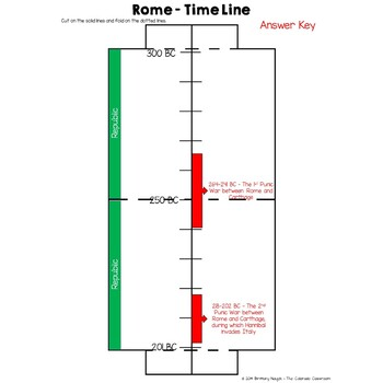 Ancient Rome Time Line