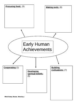 Ancient World History Charts: Prehistory thru Renaissance
